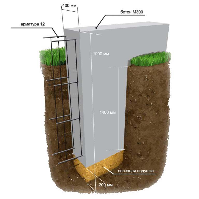 какая глубина нужна для фундамента