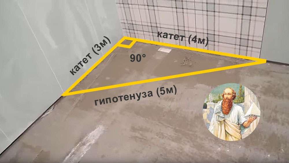 Проверка углов ровности углов при ремонте
