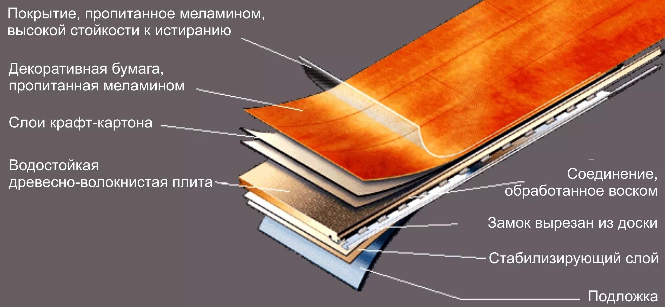 Структура ламината из чего изготавливаеться