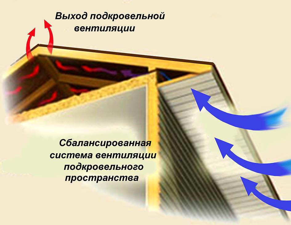 Правильная вентиляция крыши