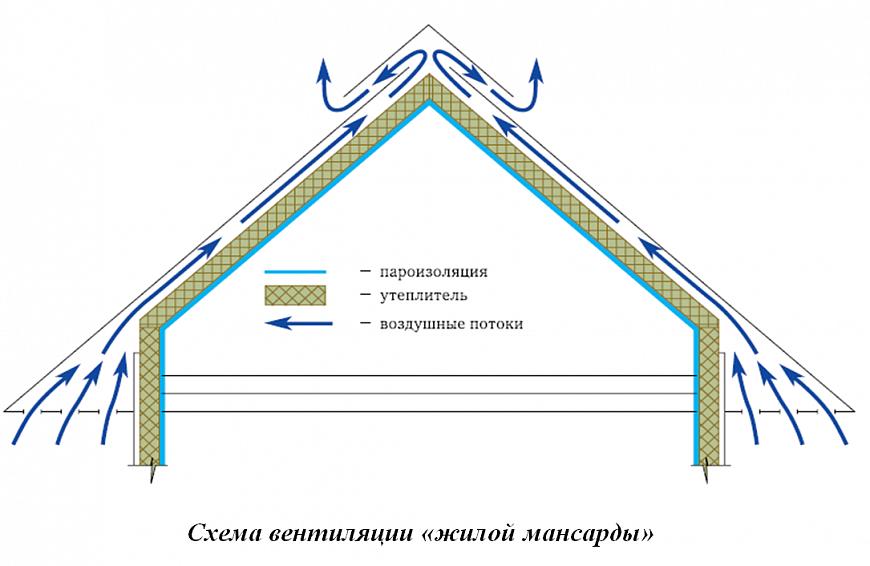 Вентиляция жилой мансарды