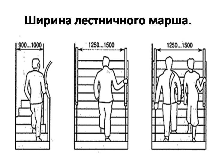 Стандартная ширина лестничного марша в частном доме