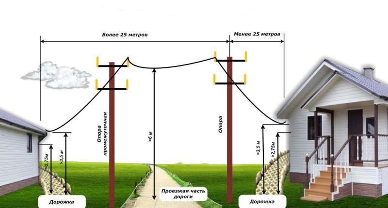 подводка электричества +к дому