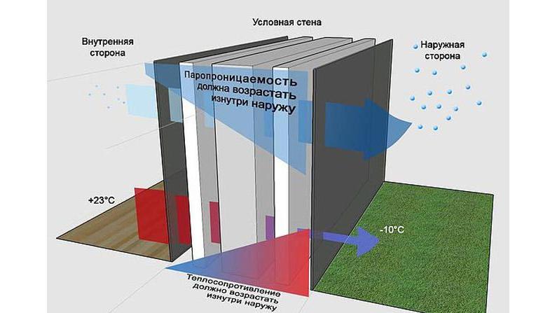 Какую теплоизоляцию лучше использовать при утеплении дома