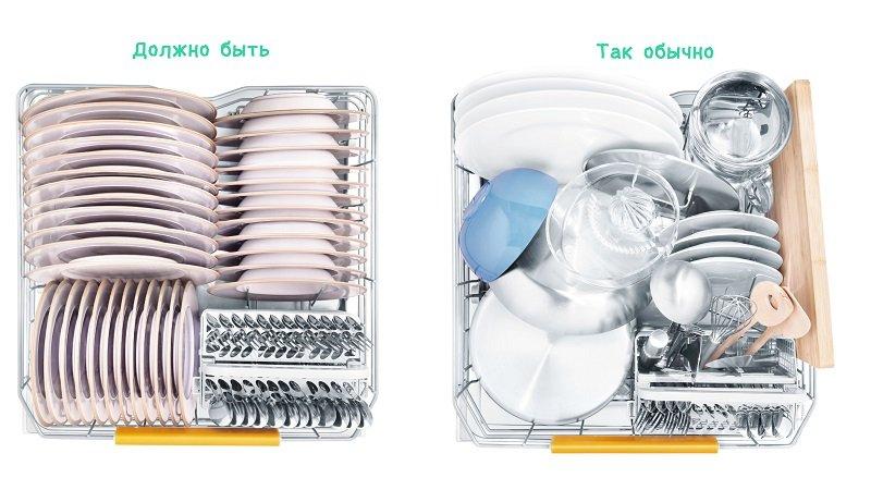 Причины по которым посудомоечная машина плохо моет посуду