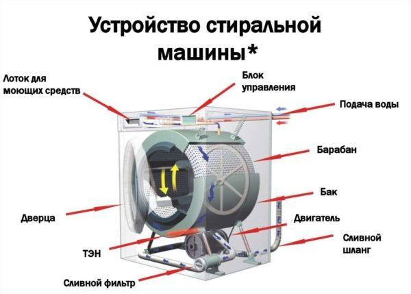 Как работают стиральные машины с фронтальной загрузкой