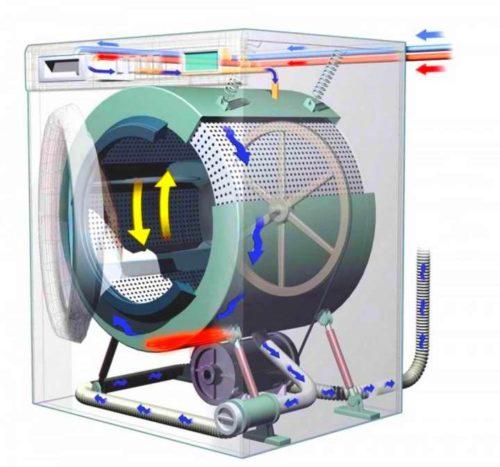 как работает стиральная машина с сушкой