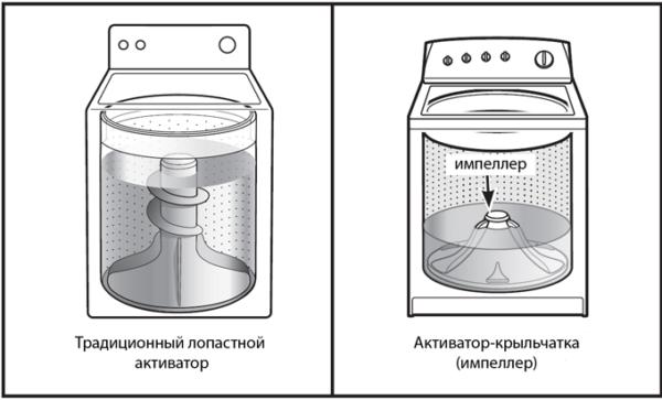принцип работы стиральной машины с верхней загрузкой