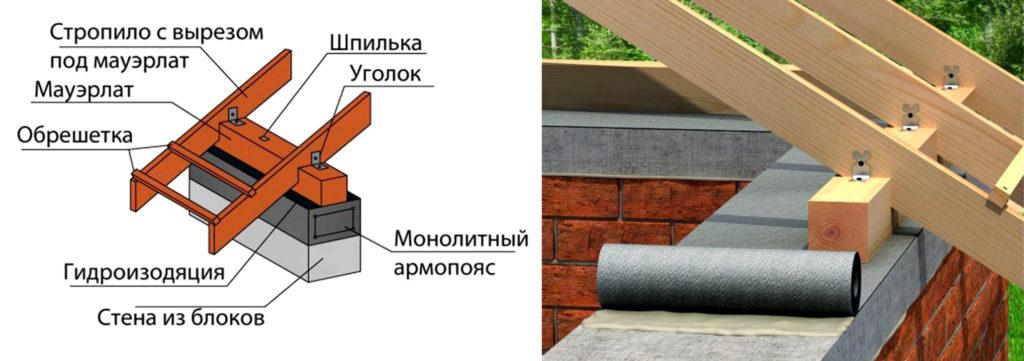 крепление мауэрлат на стене из блоков