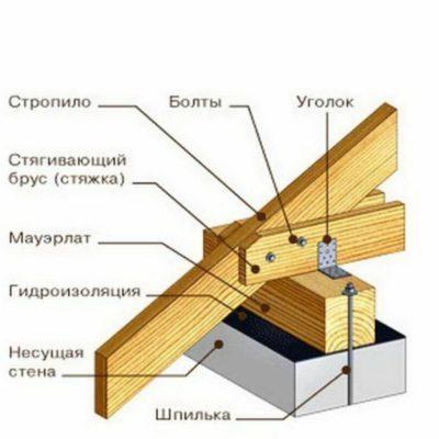 мауэрлат при строительстве крыши
