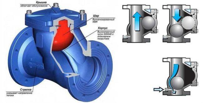 Принцип работы обратного шарового клапана