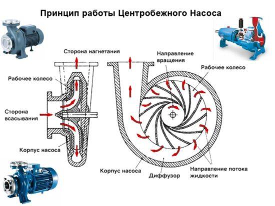 Типы работы центробежных насосов
