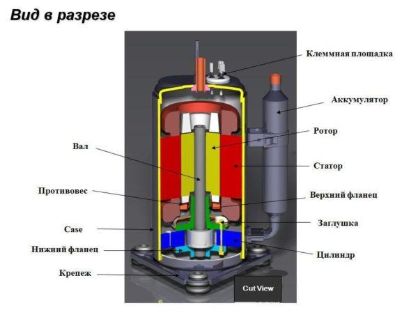 что такое роторный компрессор