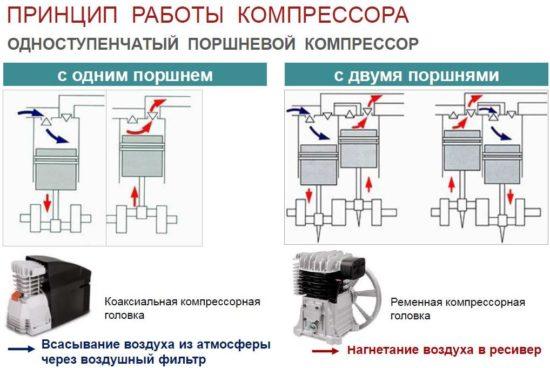 принцип работы поршневых компрессоров