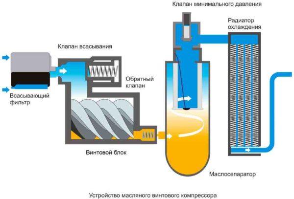 винтовой компрессор безмаслянный и масляный устройство