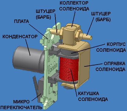 Электромагнитная катушка соленоида