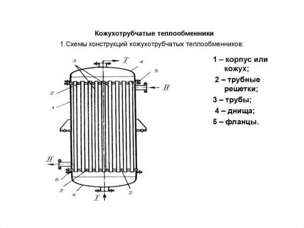 Кожухотрубные теплообменники схема работы