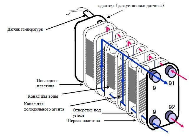 Пластинчатые теплообменники схема работы
