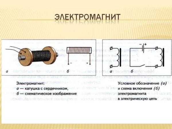 Схема магнитной катушки