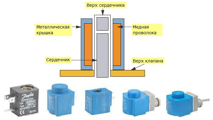 Схема магнитной катушки соленоида