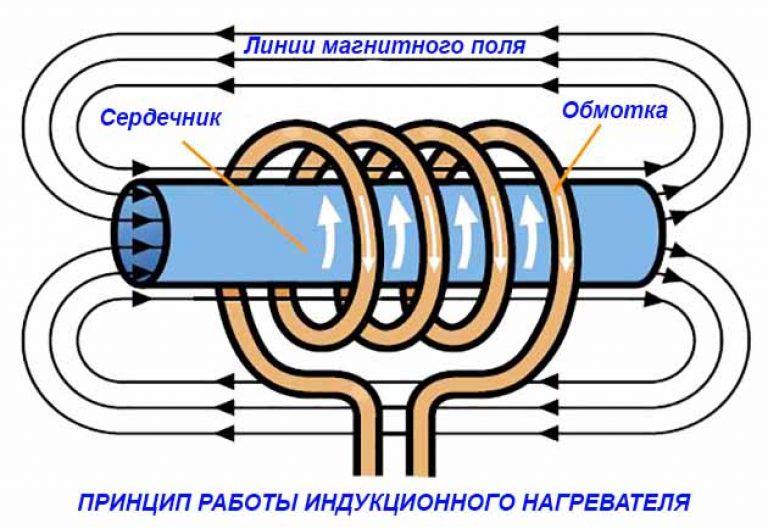 Схема индукционной катушки