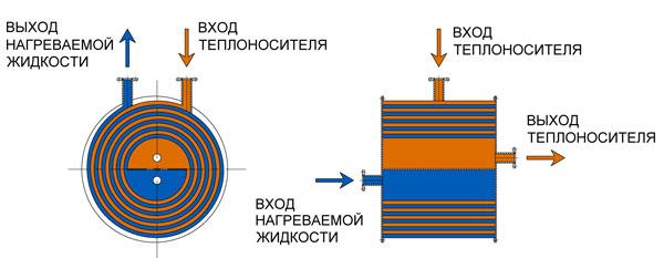 Спиральные теплообменники схема