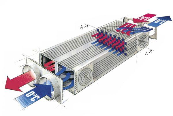Теплообменники воздух-воздух схема