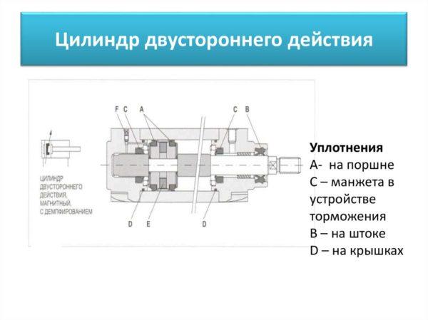 Устройство и схема работы гидроцилиндров двустороннего действия