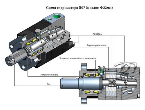 Схема работы гидравлического двигателя