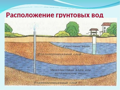 Что нужно знать об уровне грунтовых вод