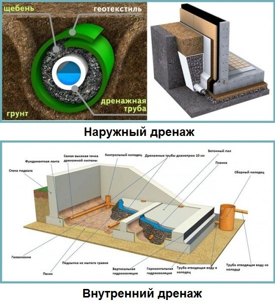 дома с подвалом при высоком уровне грунтовых вод