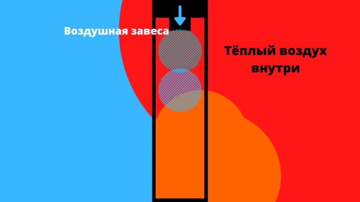Тепловая завеса помещения