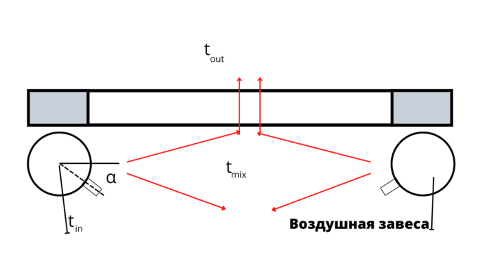 Принцип работы воздушной завесы