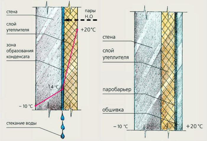 особенности утепление стен изнутри